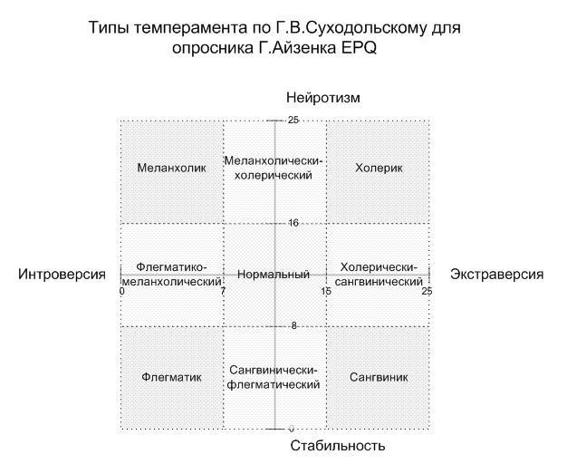 Система оценки темперамента предложенная Суходольским